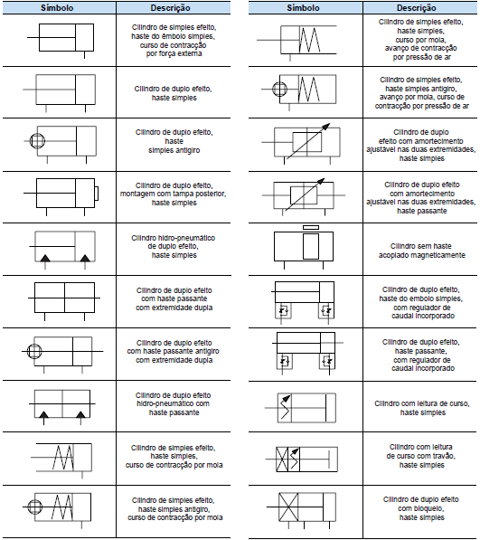Símbolo dos cilindros, dupla ação, simples ação, amortecimento.