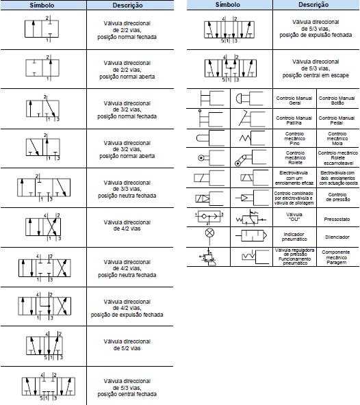 simbolo das válvulas - Vias, posições, tipo de acionamento